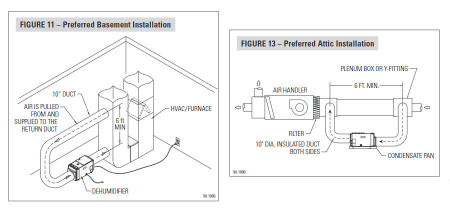 installation diagram for the aprilaire 1830 or 1850 whole house dehumidifier  system to ac unit (source)